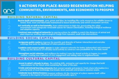 Arc Biodiversity & Climate's bespoke Shaping Better Places Framework